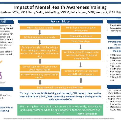 Impact of Mental Health Awareness Training - April 2021