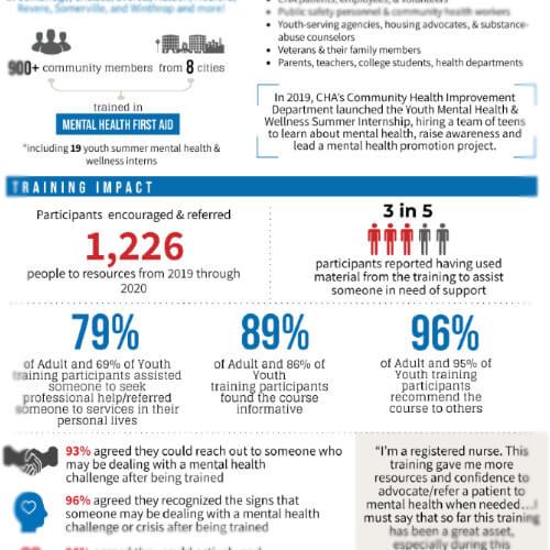 Mental Health Training Awareness Project